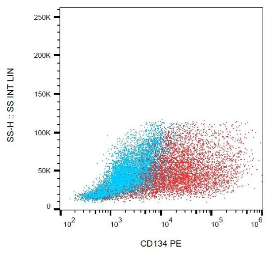 Flow Cytometry - Anti-CD134 / OX40L receptor antibody [Ber-ACT35] (Phycoerythrin) (ab234256)