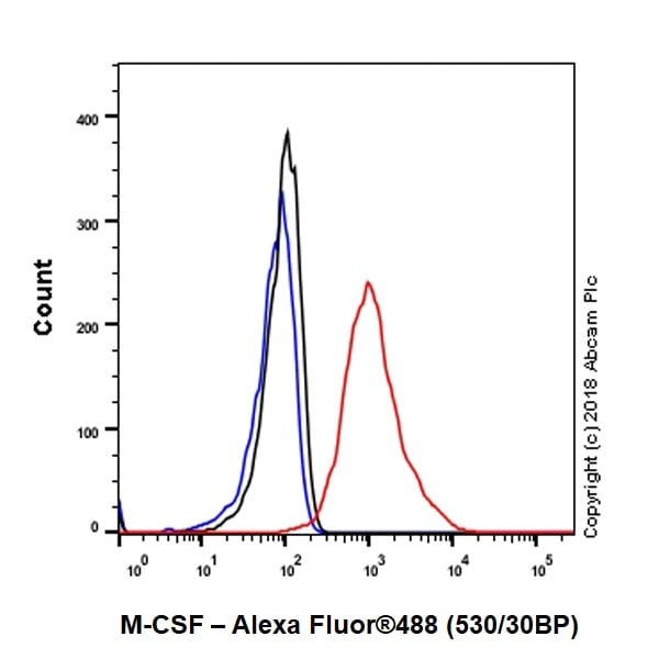 Flow Cytometry - Anti-M-CSF antibody [EPR20948] - BSA and Azide free (ab234259)