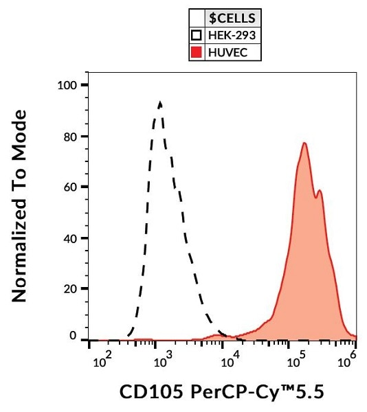 Flow Cytometry - PerCP/Cy5.5® Anti-CD105 antibody [MEM-229] (ab234265)