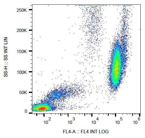 Flow Cytometry - Anti-CD15 antibody [MEM-158] (PerCP/Cy5.5®) (ab234266)