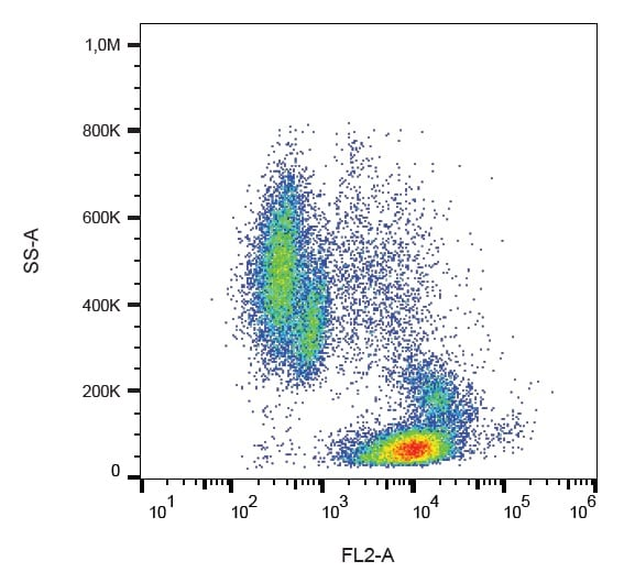 Flow Cytometry - Anti-ICAM2 antibody [CBR-IC2/2] (Phycoerythrin) (ab234268)
