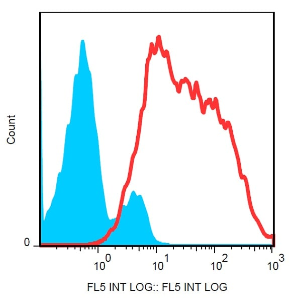 Flow Cytometry - Anti-p75 NGF Receptor antibody [NGFR5] (PE/Cy7 ®) (ab234270)