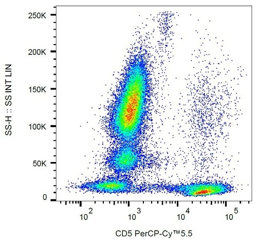 Flow Cytometry - PerCP/Cy5.5® Anti-CD5 antibody [L17F12] (ab234277)