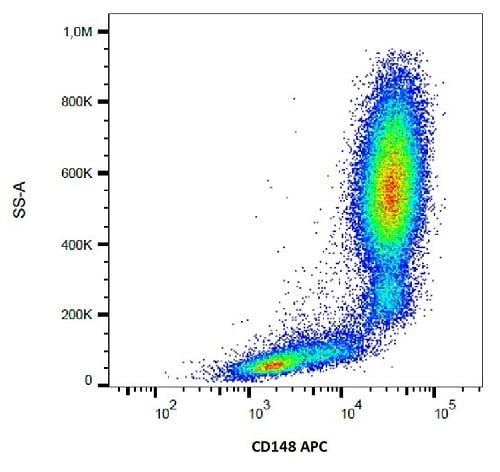 Flow Cytometry - Anti-DEP1 antibody [MEM-CD148/05] (Allophycocyanin) (ab234278)