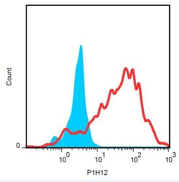 Flow Cytometry - Anti-CD146 antibody [P1H12] (Phycoerythrin) (ab234280)