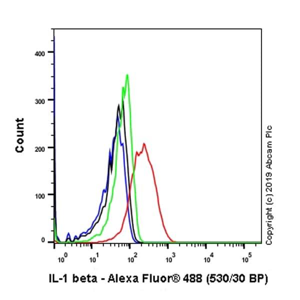 Flow Cytometry - Anti-IL-1 beta antibody [EPR16805-15] (ab234437)