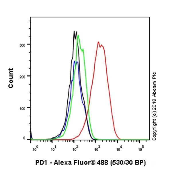 Flow Cytometry - Anti-PD1 antibody [NAT105] (ab234444)