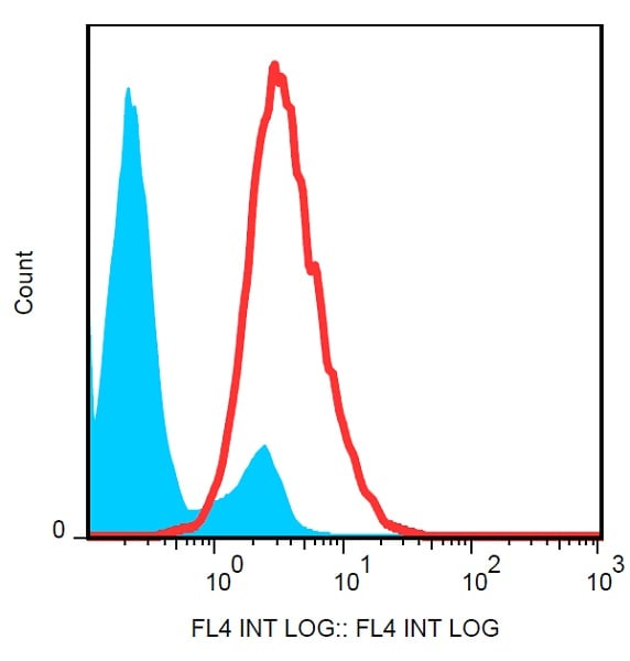 Flow Cytometry - Anti-p75 NGF Receptor antibody [NGFR5] (PerCP/Cy5.5®) (ab234446)