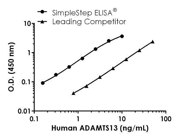 Human ASAMTS13 Competitor Std Curve Comparison