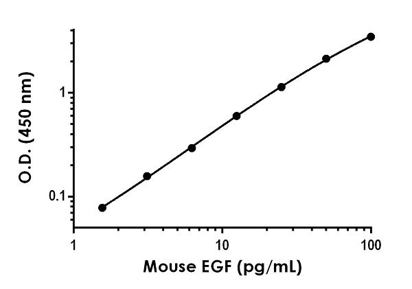 Example of mouse EGF standard curve in Sample Diluent NS.