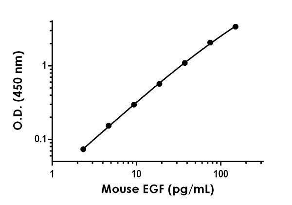 . Example of mouse EGF standard curve in 1X Cell Extraction Buffer PTR.