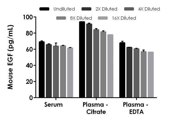 Interpolated concentrations of spike EGF in mouse serum and plasma samples.