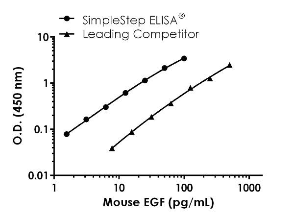 Mouse EGF Competitor Std Curve Comparison