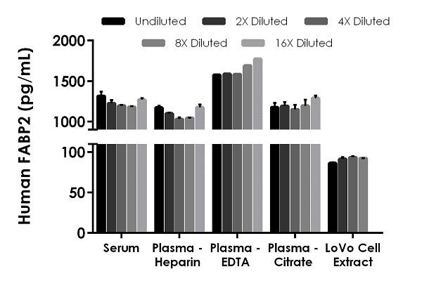 Interpolated concentrations of native FABP2 in human serum, plasma, and LoVo cell extract samples.