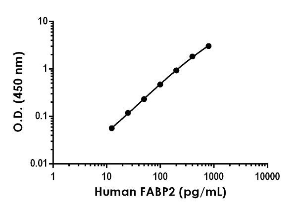 Example of human FABP2 standard curve in Sample Diluent NS.