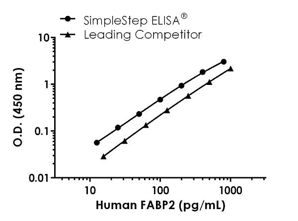 Human FABP2 Competitor Std Curve Comparison