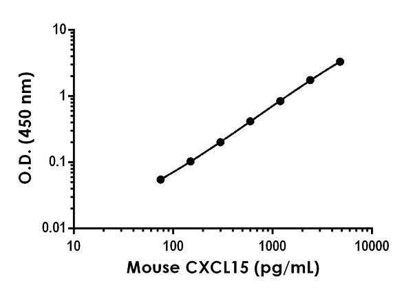 Example of mouse CXCL15 standard curve in 1X Cell Extraction Buffer PTR
