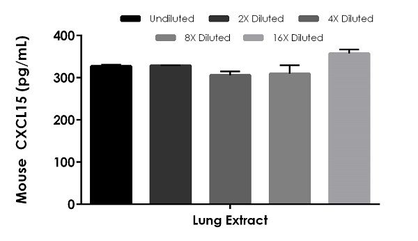Interpolated concentrations of native CXCL15 in mouse lung extract based on a 500 µg/mL extract load