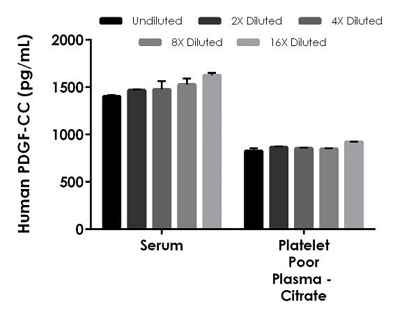 Interpolated concentrations of spiked PDGF-CC in human serum and plasma samples