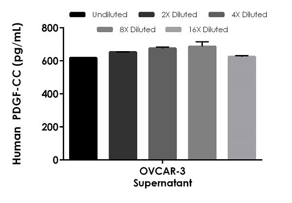 Interpolated concentrations of native PDGF-CC in human OVACR-3 supernatant 100%