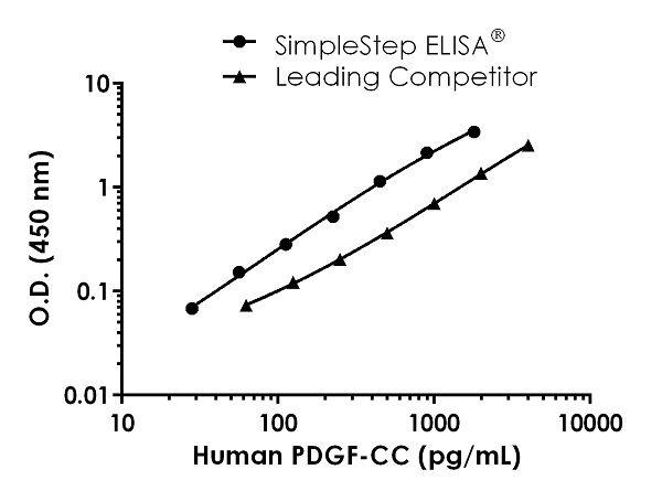 Human PDGF-CC Competitor Std Curve Comparison