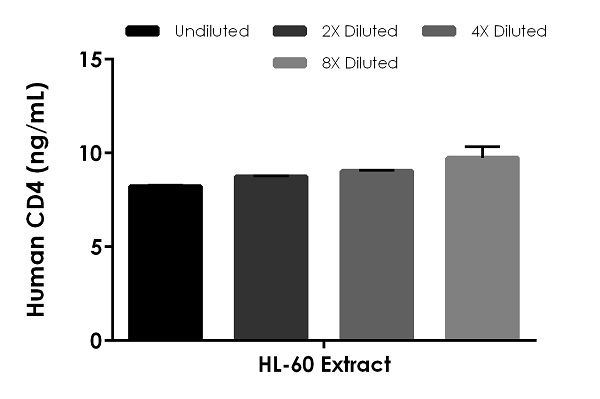 Interpolated concentrations of native CD4 in human HL-60 Extract based on a 500 µg/mL extract load