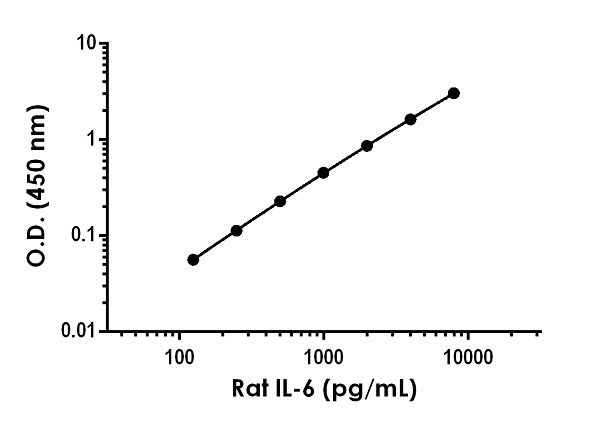 Example of Rat IL-6 standard curve in Sample Diluent NS
