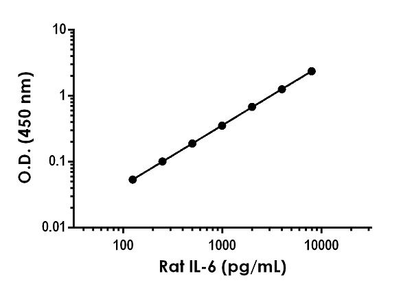 Example of Rat IL-6 standard curve in Sample Diluent NBS