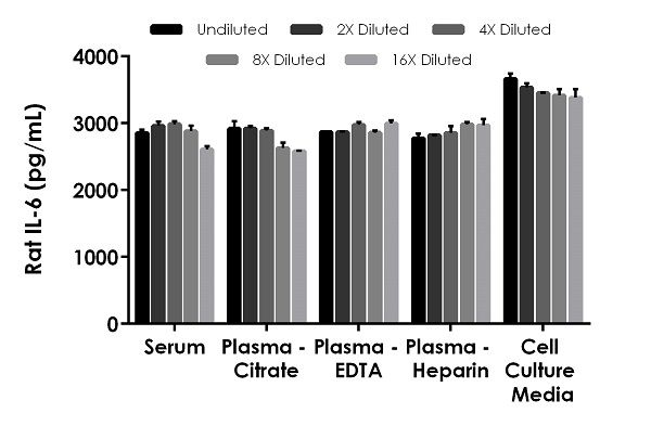 Interpolated concentrations of spike IL-6 in Rat serum and plasma samples