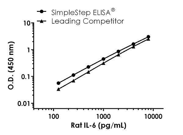 Rat Il-6 competitor standard curve comparison