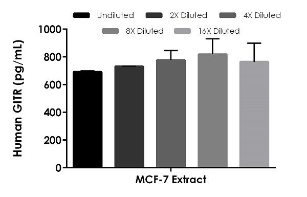 Interpolated concentrations of native GITR in human MCF7 cell extract based on a 1,000 µg/mL extract load.
