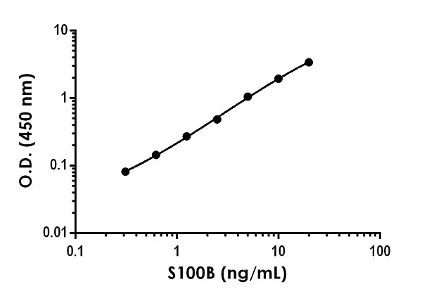 Example of S100B standard curve in 1X Cell Extraction Buffer PTR.