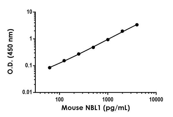 Example of mouse NBL1 standard curve in Sample Diluent NS + Enhancer.