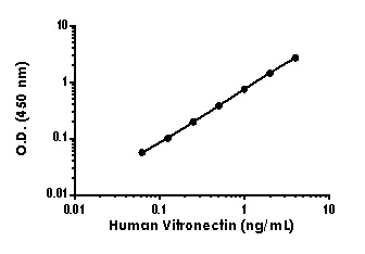 Example of human Vitronectin standard curve in 1X Cell Extraction Buffer PTR.