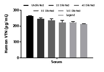 Interpolated concentrations of native Vitronectin in human serum samples.