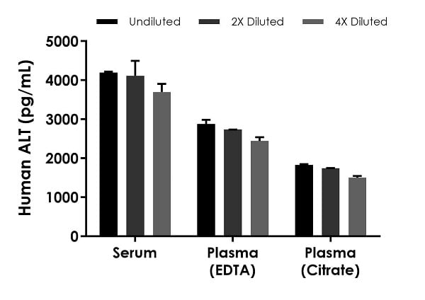 Interpolated concentrations of native ALT in human serum, plasma (EDTA) and plasma (citrate) samples.