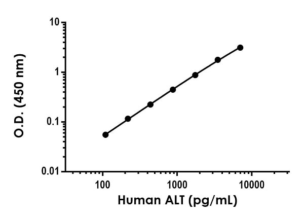 Example of human ALT standard curve in Sample Diluent NS + Enhancer.
