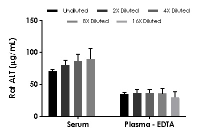 Interpolated concentrations of recombinant ALT protein in rat serum and plasma-EDTA samples.