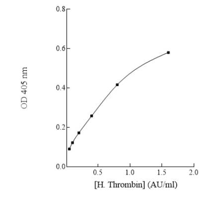 Human Thrombin Chromogenic Activity Standard Curve.