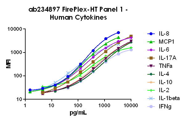 FirePlex-HT Panel 1 Standard Curve