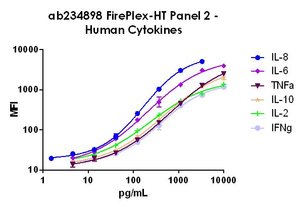FirePlex-HT Panel 2 Standard Curve