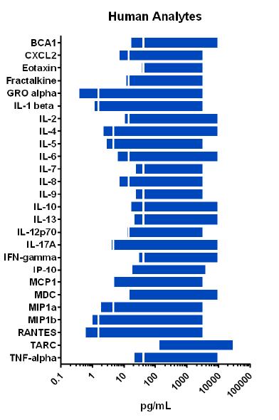 FirePlex-HT Analyte Dynamic Range