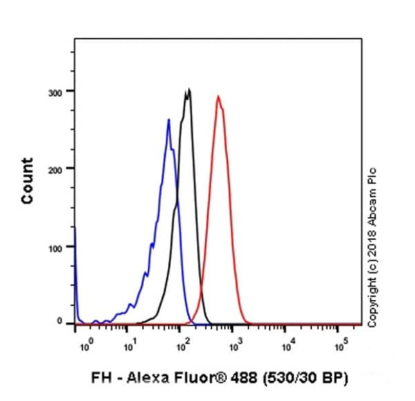 Flow Cytometry - Anti-FH/Fumarase antibody [EPR21104] - BSA and Azide free (ab234905)
