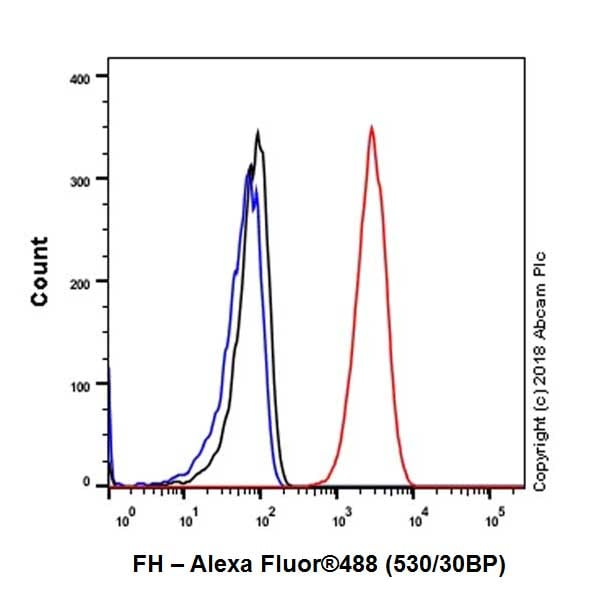 Flow Cytometry - Anti-FH/Fumarase antibody [EPR21105] - BSA and Azide free (ab234907)