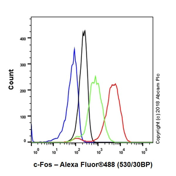 Flow Cytometry - Anti-c-Fos antibody [EPR21930-238] - BSA and Azide free (ab234964)