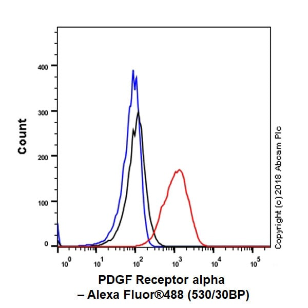 Flow Cytometry - Anti-PDGFR alpha antibody [EPR22059-270] - BSA and Azide free (ab234965)
