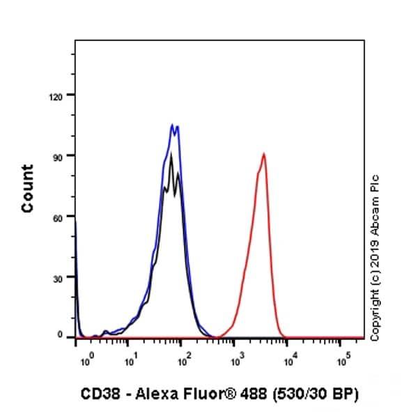 Flow Cytometry - Anti-CD38 antibody [HB-7] (ab235118)