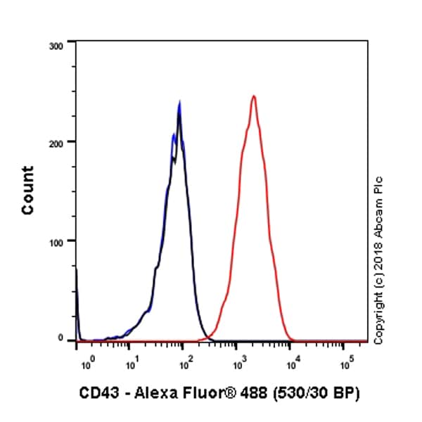 Flow Cytometry - Anti-CD43 antibody [EPR21904] (ab235453)