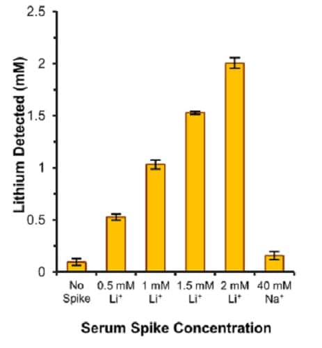 """Estimation of lithium in human serum. Normal """"off-the-clot"""" pooled serum (5 µl, undiluted) was spiked with 0.5 mM, 1.0 mM, 1.5 mM and 2.0 mM lithium standard."""