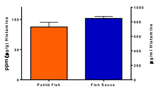 Estimation of Histamine concentration in putrid fish and fish sauce.